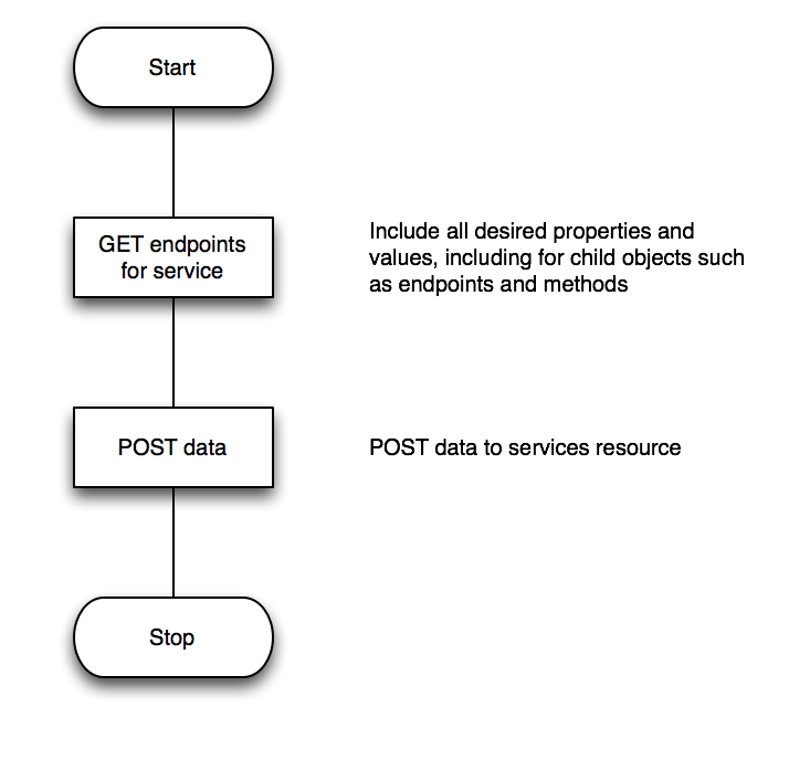 Example Use Cases | TIBCO Mashery API