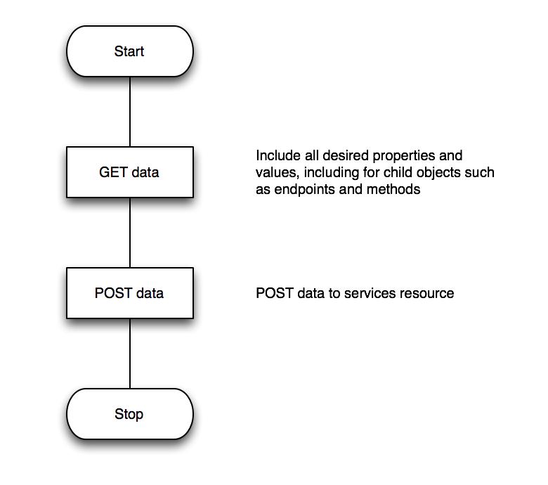 Example Use Cases   TIBCO Mashery API